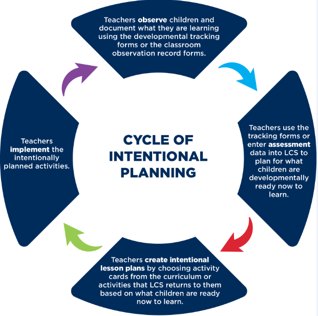 Intentional Curriculum in Early Childhood Education