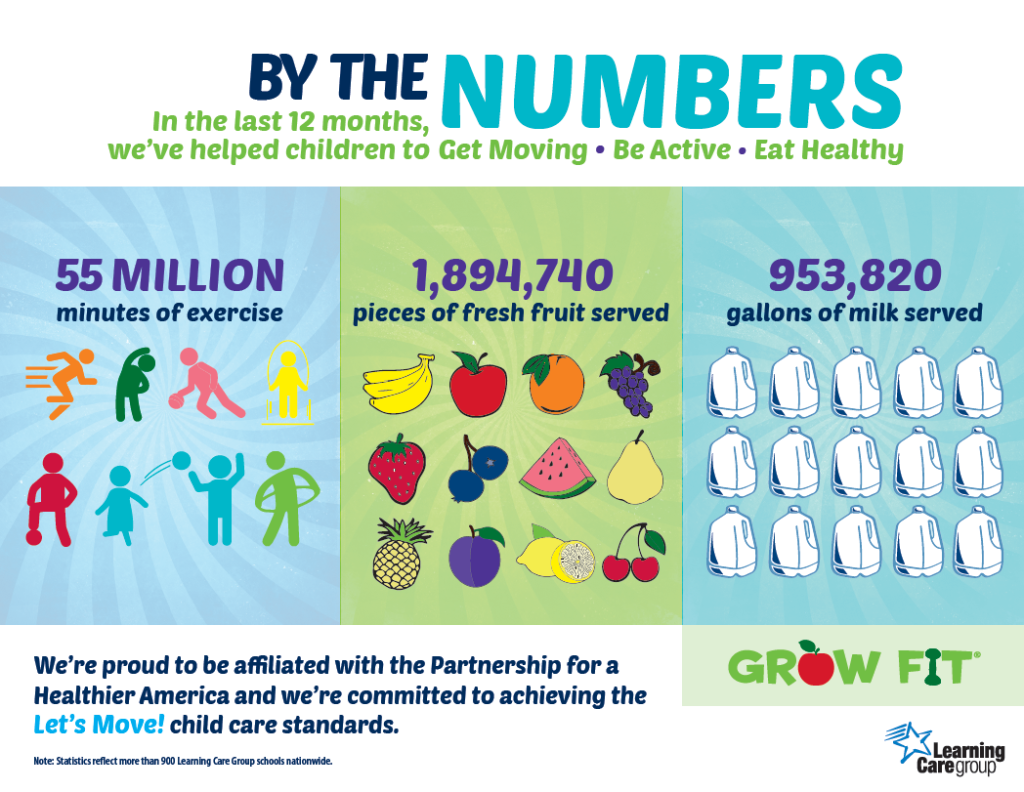 Grow Fit By The Numbers
