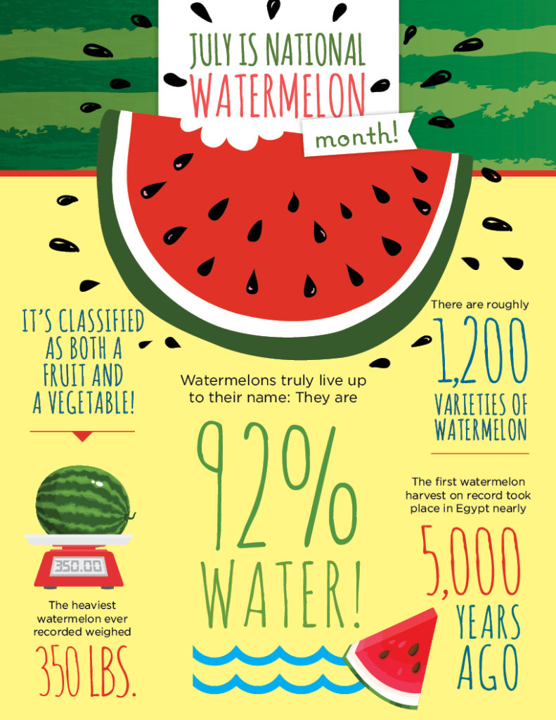 lcg_watermelon_infographic